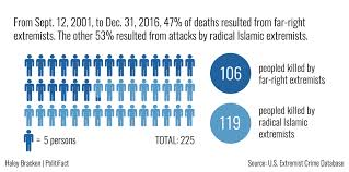 a look at the data on domestic terrorism and who u0027s behind it