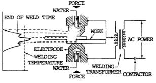 resistance weld equipment process free guide weld guru