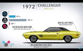 Dodge Challenger Tail Lights - the evolution of the dodge challenger