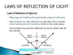 Physics Of Light Light Reflection And Refraction Class 10 Physics Complete
