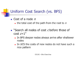 Blind Cost Introduction To Artificial Intelligence G51iai Dr Rong Qu Blind