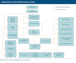 italy international health care system profiles