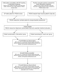 Depression Black Flag Physical Activity As A Treatment For Depression The Tread