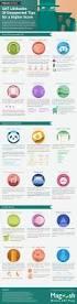 Sample Gre Score Report Best 25 Sat Exam Ideas On Pinterest Sat Sat Sat Test Scores