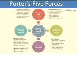 five forces model summary significance u0026 framework