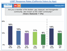 chambre am icaine ado poll one in eight california voters identifies as lgbt the pride la