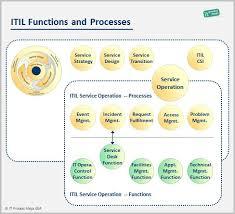 Service Desk Management Process Itil Functions It Process Wiki