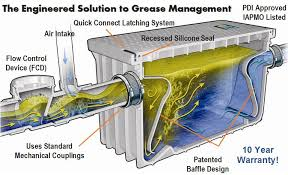 Grease Trap For Kitchen Sink Plastic Grease Trap 50 Gpm Shop Ideas Tiny Houses And Construction