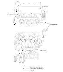 kia sorento schematic diagram crankcase emission control system