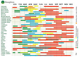 growing calendar google search grow together pinterest
