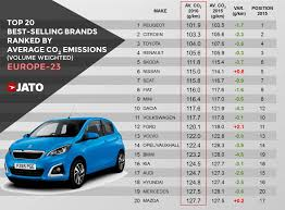 peugeot leasing europe peugeot the leading brand for average co2 emissions as european