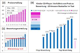 cd player für kinderzimmer test kinder cd player ihr test mit ratgeber bestseller vergleich