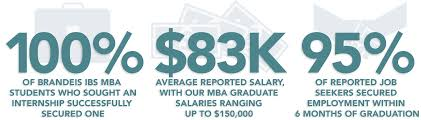 Real Time Video Stats Barney by Mba Career Paths In Marketing Finance Real Estate And More
