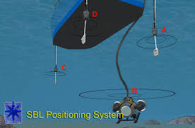 short baseline acoustic positioning system wikipedia
