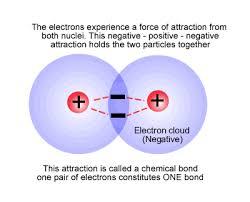 ib chemistry standard level notes covalent bonding