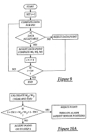 patent us6801799 pulse oximeter and method of operation google