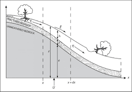 shale hills geomorphology shale hills critical zone observatory