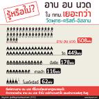 Infographic รูปภาพ ข่าวน่าแชร์ อาบ อบ นวด ใน กทม. เยอะกว่าวัดพุทธ ...