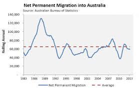 visa bureau australia visa bureau migration