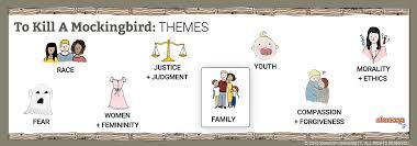 betrayal themes in literature to kill a mockingbird theme of family