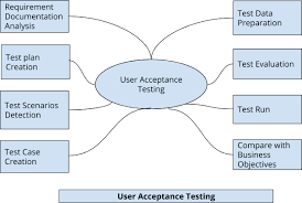 acceptance testing or uat testing learn about uat