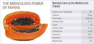 know your food papaya