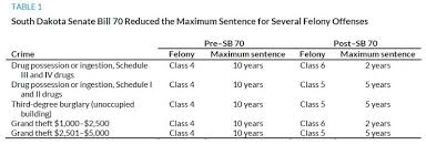 Federal Sentencing Table Assessing The Impact Of South Dakota U0027s Sentencing Reforms Justice