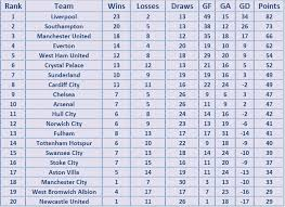 premier league goals table how would the premier league table look like if only goals from
