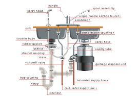 kitchen sink drain parts diagram glamorous likeable kitchen sink plumbing diagram home interior