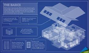 Energy Efficient Home by The New Energysaver Gov Save Money By Saving Energy