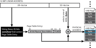 Page Table Entry Introduction To Paging Icenine Io