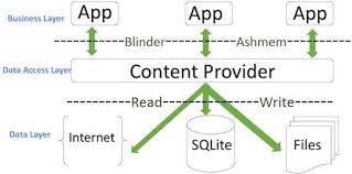 android context mobile application development android w3engineers