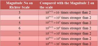 Logarithm Table Real Life Scenario Of Logarithm U2013 Amans Maths Blogs