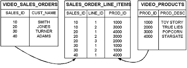 Joining Tables In Sql Creating And Maintaining Joins