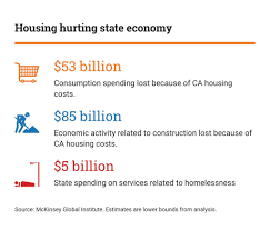 Cheapest Cost Of Living In California by What You Need To Know About California U0027s Housing Crisis Calmatters