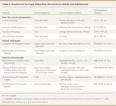 diagnosis and treatment of seborrheic dermatitis american family