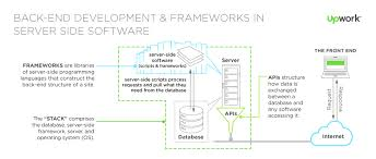 Sample Resume For C Net Developer by The Role Of The Back End Web Developer Hiring Headquarters