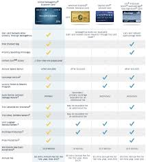 United Domestic Baggage Fees Why You Shouldn U0027t Use A United Airlines Credit Card Travel Codex
