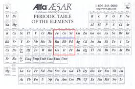 Al On Periodic Table El Pollo Real Group 8 Love