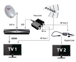 triax io link rf output for sky hd box with power amazon co uk