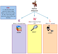 high school government class online standard 4 government powerpoint kidspiration kwl chart and