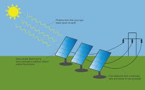 solar power solar power the power of the sun lessons tes teach