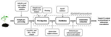 sensors free full text a review of methods for sensing the