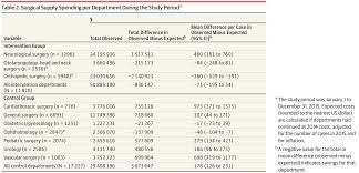 association between surgeon scorecard use and operating room costs