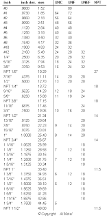 Inches Fraction Table Conversion Table Inch Sizes For Refrigeration Pipe Size