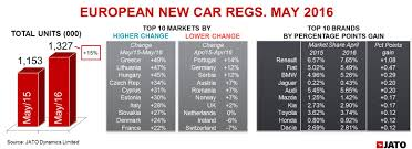 used peugeot cars for sale in germany strong may for renault helps european new car sales soar jato