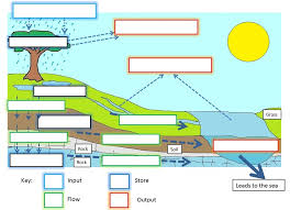Water Cycle Worksheet Pdf Freshwater Issues And Conflicts The Geographer