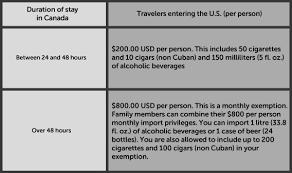 u s customs allowances tunnel duty free