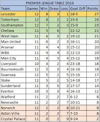 premier league goals table premier league form tables 2016 fpl assist fantasy premier