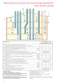 shared chimney flue hazards repairs examples of sometimes boilers